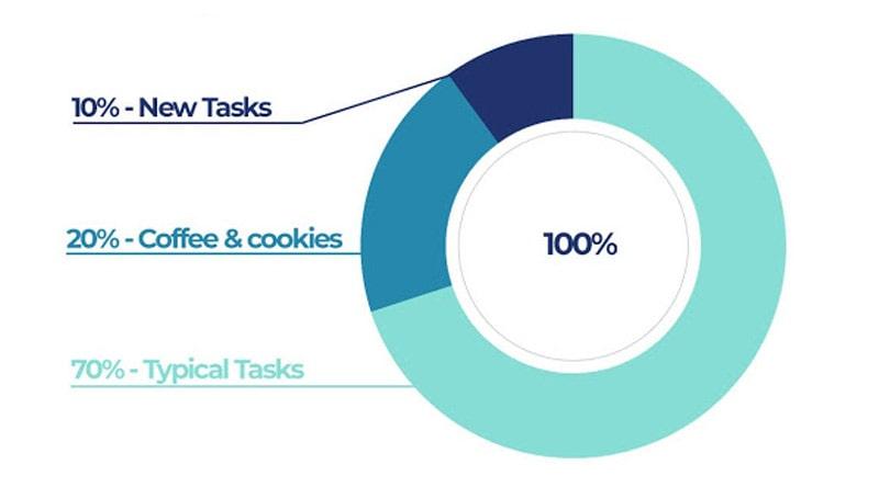 Where do developers spend their time